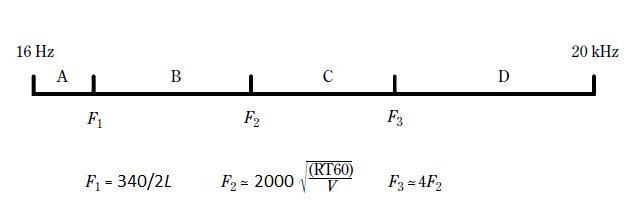 Частотные диапазоны помещения.jpg